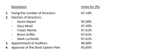 IMT AGM Voting Results